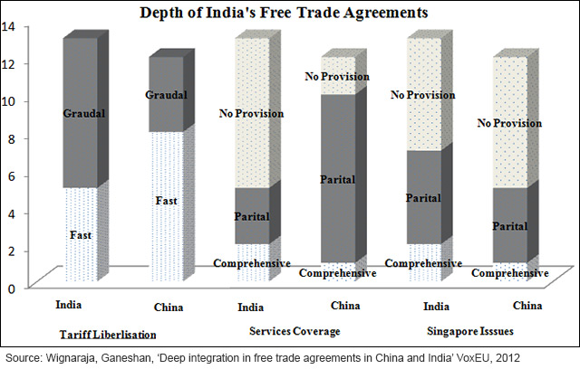 Depth Of India S Free Trade Agreements Bw Businessworld